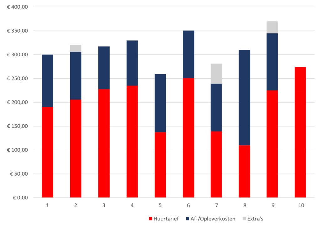 Grafiek met huurprijzen